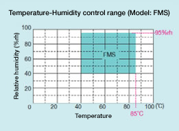 Temperature-Humidity control range (Model: FMS)