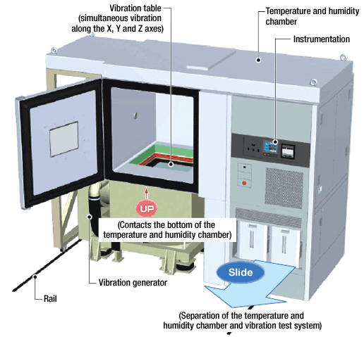 Multi-axis Vibration Combined Environmental Test System | ESPEC CORP.