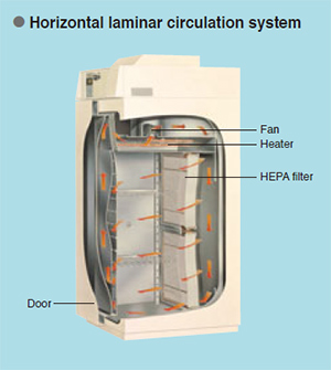 Photo: Horizontal laminar circulation system
