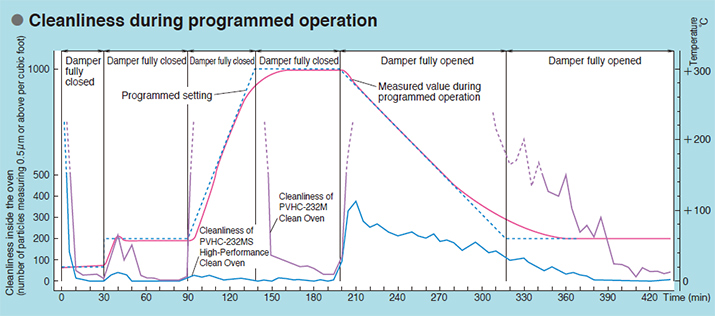 Figure: Cleanliness during programmed operation