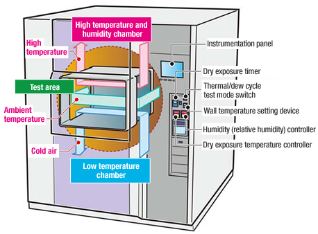 Air To Air Thermal Shock Chamber With Humidity Dainan